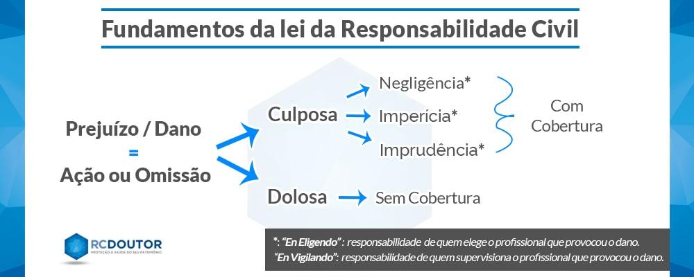 lei responsabilidade civil rc doutor seguros médicos